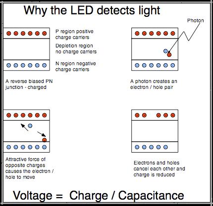 led sensing arduino uno r3. Black Bedroom Furniture Sets. Home Design Ideas